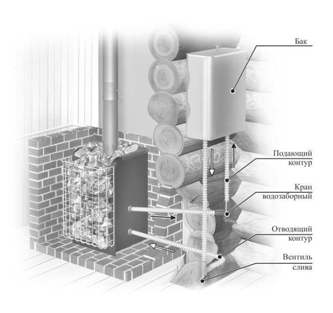 Схема установки навесного бака