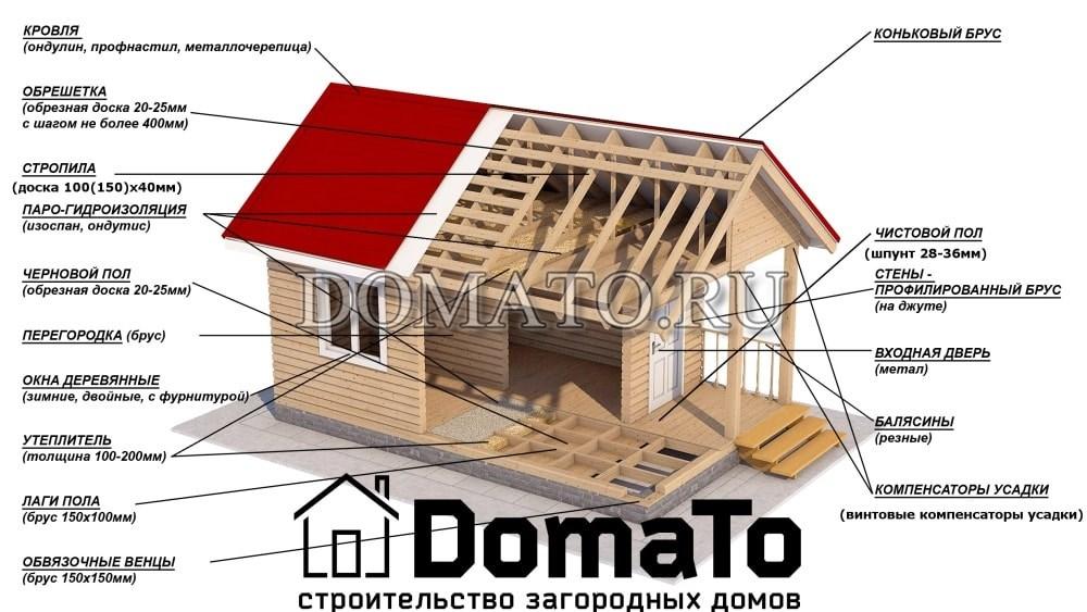 одноэтажный дом из бруса технология